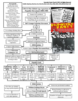 U.S. History STAAR Graphic Organizer Ch-11: The Gilded Age-Agrarian & Populist