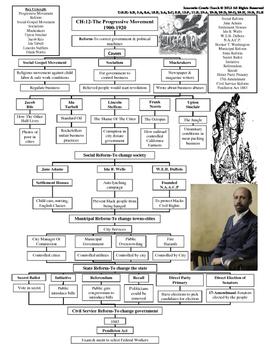 U.S. History STAAR Graphic Organizer Ch-12: The Progressive Movement 1900-1920