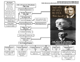 U.S. History STAAR Graphic Organizer Ch-13: The Progressiv
