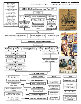 U.S. History STAAR Graphic Organizer Ch-16: The Spanish-American War 1898
