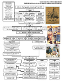U.S. History STAAR Graphic Organizer Ch-16: The Spanish-Am