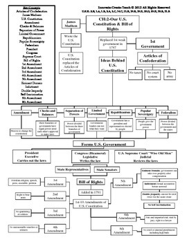 U.S. History STAAR Graphic Organizer Ch-2: Our U.S. Constitution