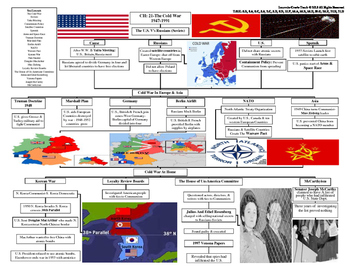 U.S. History STAAR Graphic Organizer Ch-21: The Cold War 1947-1991