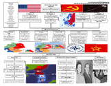 U.S. History STAAR Graphic Organizer Ch-21: The Cold War 1