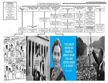 U.S. History STAAR Graphic Organizer Ch-22: The Civil Righ