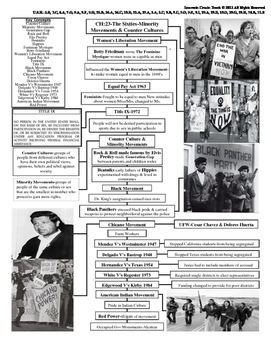 U.S. History STAAR Graphic Organizer Ch-23: The Sixties-Minority Movements