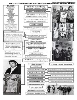 U.S. History STAAR Graphic Organizer Ch-23: The Sixties-Mi