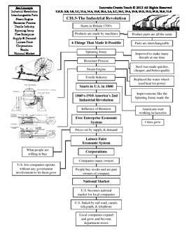 U.S. History STAAR Graphic Organizer Ch-3: The Industrial Revolution