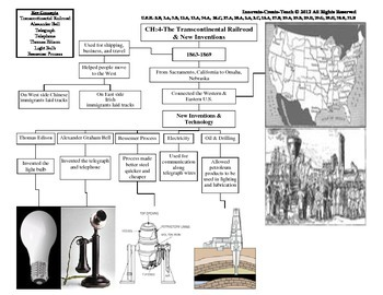 U.S. History STAAR Graphic Organizer Ch-4: The Transcontinental Railroad