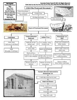 U.S. History STAAR Graphic Organizer Ch-5: The Westward Movement