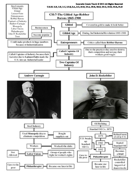 U.S. History STAAR Graphic Organizer Ch-7: The Gilded Age-Robber Barons