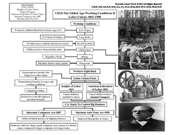 U.S. History STAAR Graphic Organizer Ch-8: The Gilded Age-Working Conditions