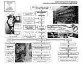 U.S. History STAAR Graphic Organizer Ch-9: The Gilded Age-