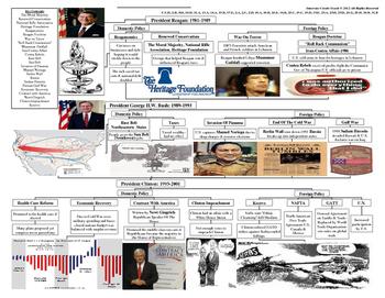 U.S. History STARR Graphic Organizer Ch-25: U.S. Presidents Domestic & Foreign