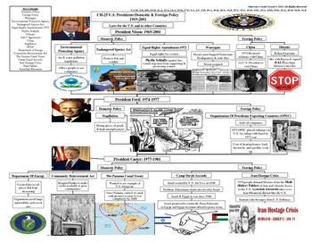 U.S. History STARR Graphic Organizer Ch-25: U.S. President