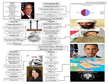 U.S. History STARR Graphic Organizer Ch-26: United States 2000