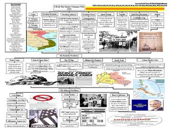 U.S. History STARR Graphic Organizer Ch-24: The Sixties-Vietnam 1954-1973