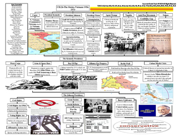 U.S. History STARR Graphic Organizer Ch-24: The Sixties-Vi
