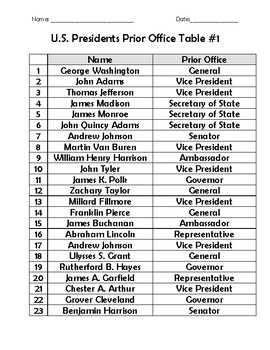 U.S. Presidents Prior Office Graphing Activity