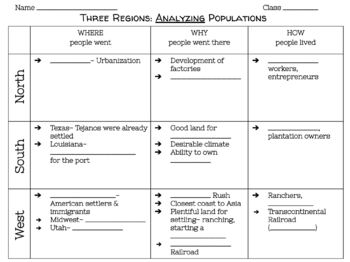 U.S. Regions and Populations Notes