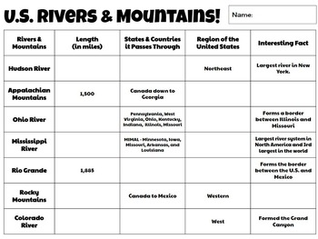 U.S. Rivers & Mountains Center Activity  **EDITABLE**