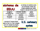 U.S. customary system/sistema de EEUU meas 1-way blue/rojo