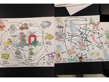 UDL Themed Food Web (Sports, Disney, or College Mascots)