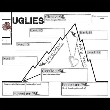 pyramid diagram uglies plot chart organizer diagram arc by westerfeld steps of pyramid diagram