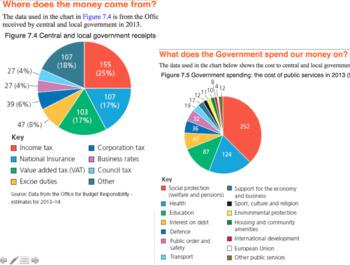 UK Economy, finance and Money-  NEW GCSE Citizenship 9-1