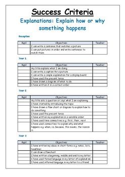 UK: Writing To Explain Success Criteria (Y1 - Y6)