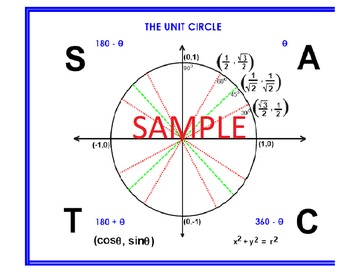UNIT CIRCLE IN DEGREES