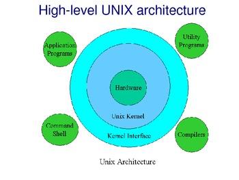 UNIX/Linux introduction