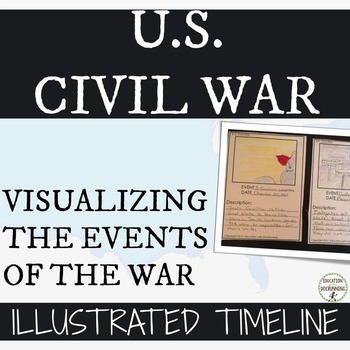 Civil War Illustrated Timeline Activity for the American Civil War