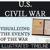 Civil War Activity Illustrated Timeline for the American C