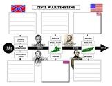 U.S. Civil War Timeline 1861-1865