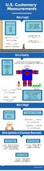 Measurement (US Customary) Infographic