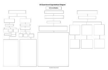 "US Government Graphic Organizer  11"" x 17""  with 45 questions"