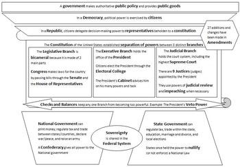 US Government Graphic Organizer