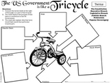 Comparing the US Government to a Tricycle