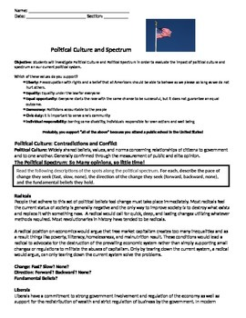 US Government Political Culture and Spectrum Lesson Plan