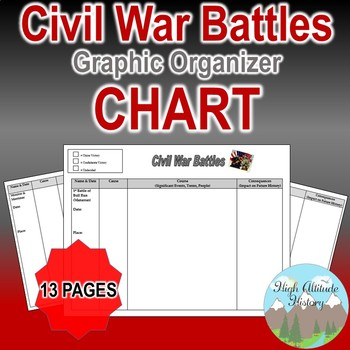 Civil War Battles Chart / Graphic Organizer (U.S. History / Civil War)