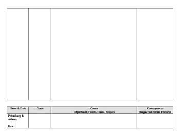 Civil War Battles Chart / Graphic Organizer (U.S. History / Civil War)