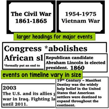 US History Classroom Timeline