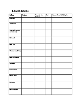 US History: European reasons for Colonization Chart
