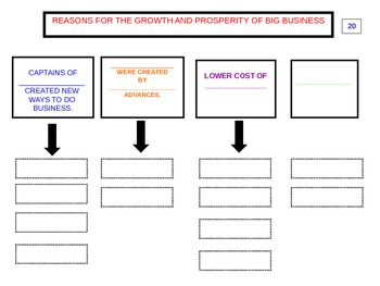 US History II:  Rise of Industry PowerPoint PART II (Aligned to VA SOLs)