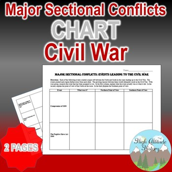 Major Sectional Conflicts / Events leading to Civil War Chart (U.S. History)