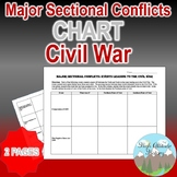 Civil War Sectional Conflicts Chart (U.S. History)