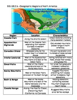 US History SOL USI 2 (Geography & US Regions) Interactive Notes
