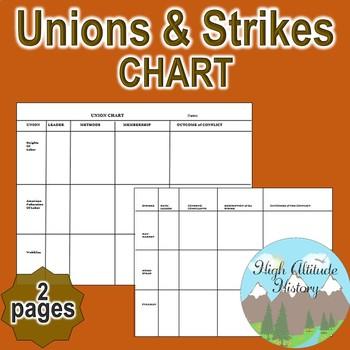 Unions & Strikes Chart / Graphic Organizer (U.S. History)