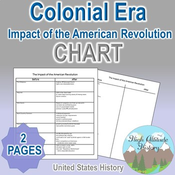 Impact of the American Revolution Organizational Chart (U.S. History)